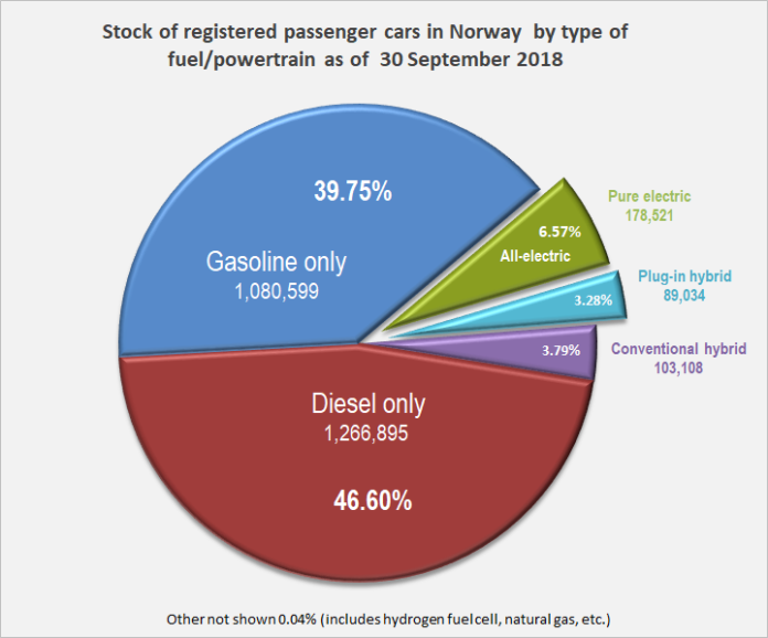 Norway sets record for sales of EVs
