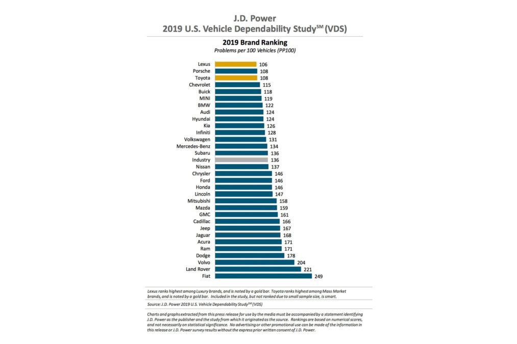 J.D Power Dependability Study 2019