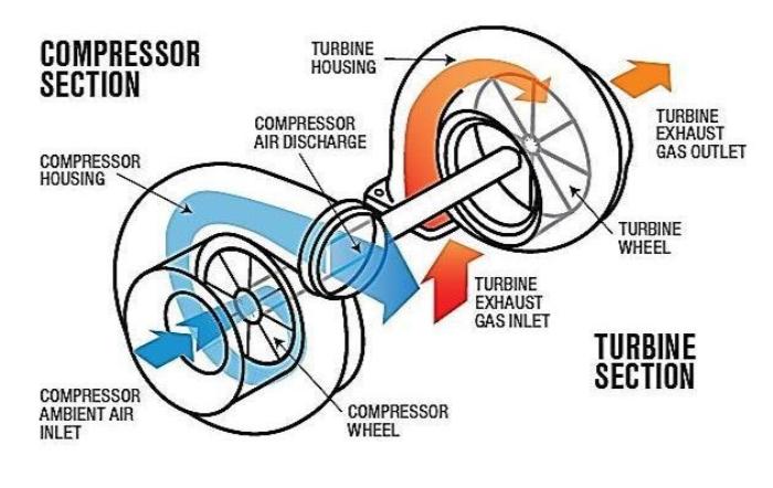 Turbocharger operating principle
